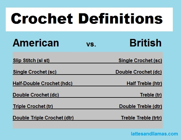 crochet definitions US vs UK infographic